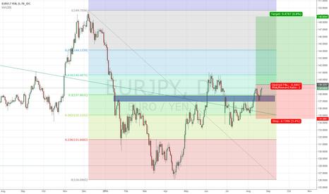EURJPY: Long Term EUR/JPY Buy