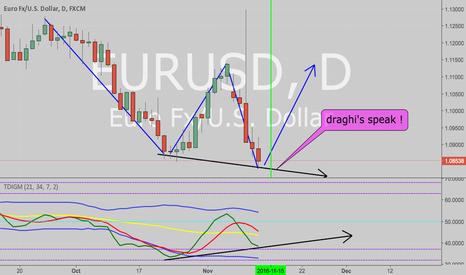 EURUSD: Huge reversal soon !