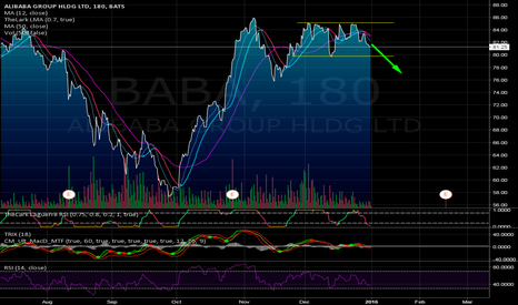 BABA: Ready for the nose dive? $BABA