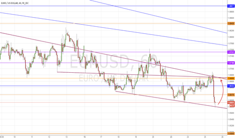 EURUSD: EUROUSD Long