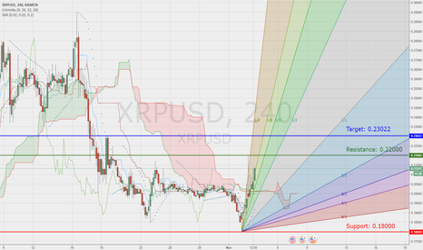 XRPUSD: Possible bull move for $XRP