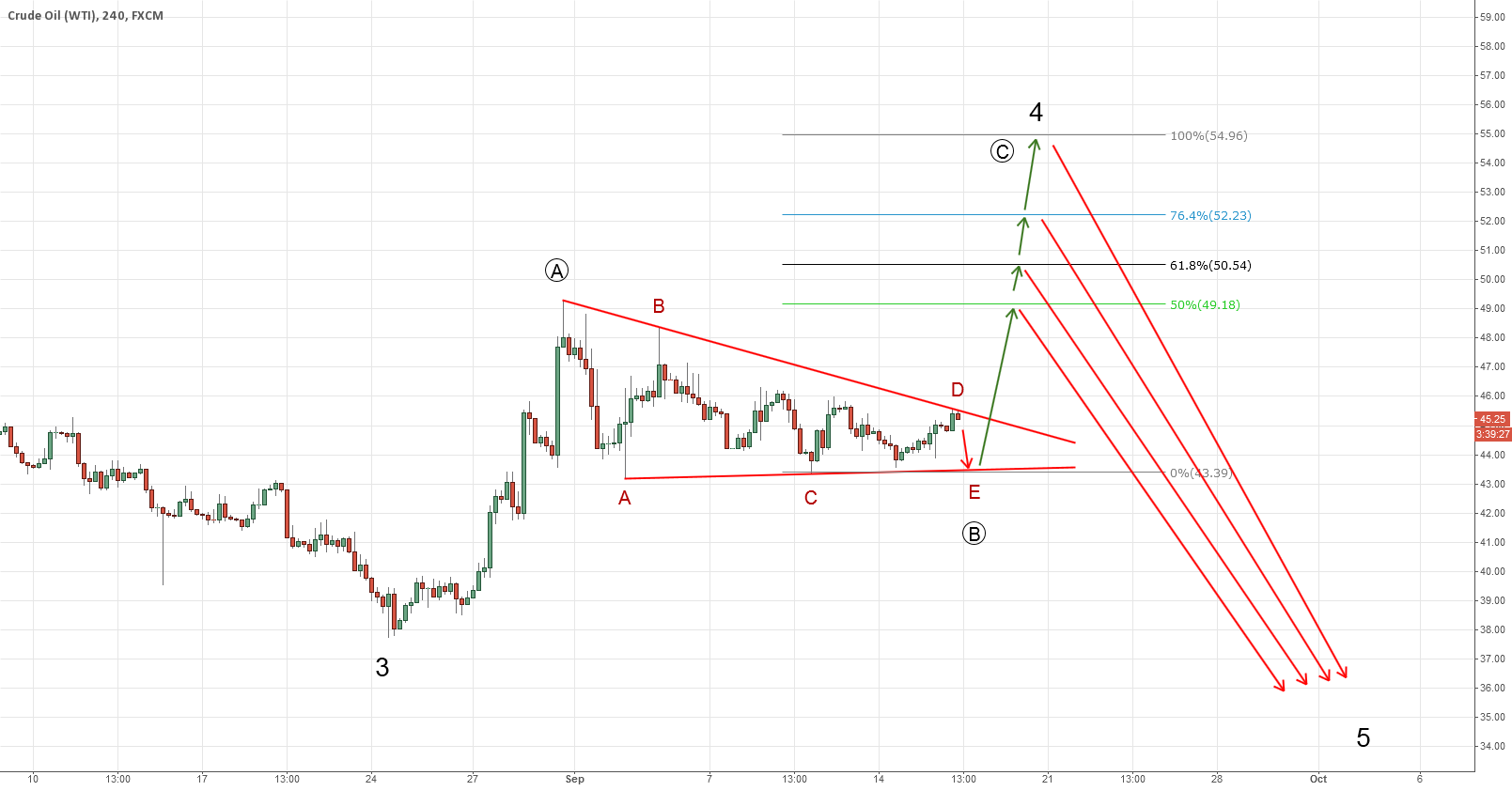 USOIL. Possible ABCDE triangle still in progress with last drop