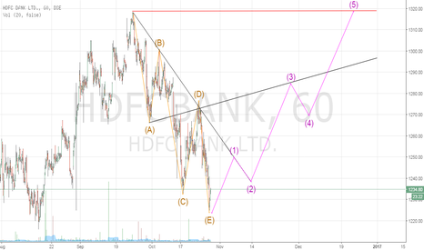 HDFCBANK: HDFC Bank - Correction over?