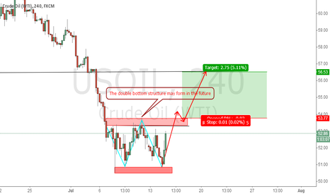 USOIL: usoil The double bottom structure