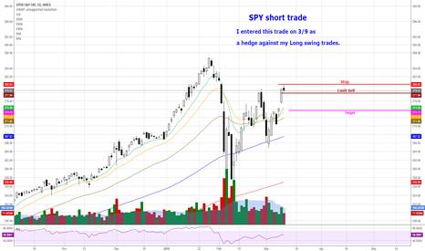 SPY: SPY - Bearish Swing Trade