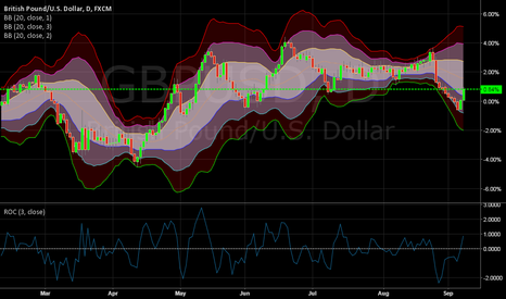 GBPUSD: ITS TIME TO BUY POUNDS