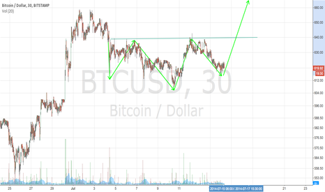 BTCUSD: Time to buy 7.15