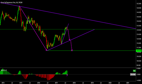 EURJPY: EURJPY wait for a correction