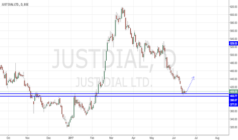 JUSTDIAL: JUSTDIAL - AT STRONG SUPPORT LEVELS