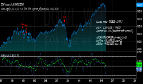 DJI: Simple RSI-MA Algo Beats DOW By Huge Margin Over Past 100 Years!