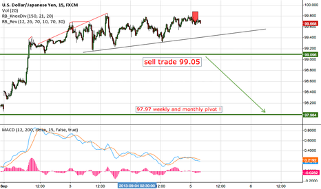 USDJPY: Knoxville Divergence and Booker reversal