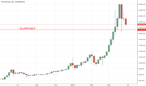 BTCUSD: BITCOIN REALLY IS THE NEW GOLD.