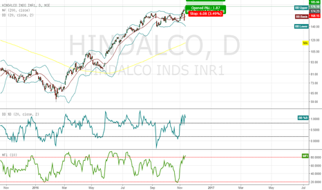 HINDALCO: Hindalco breakouot on daily chart