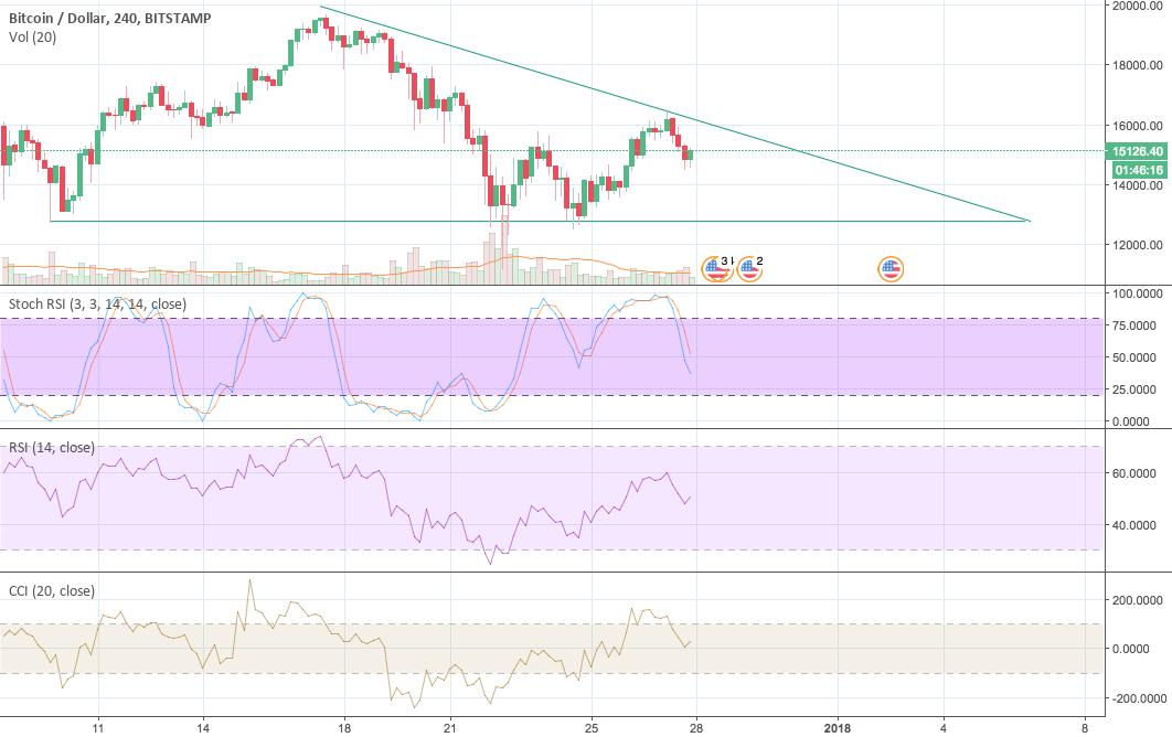 Bitcoin $BTCUSD in a Descending Triangle, breakdown by 1.7.18?
