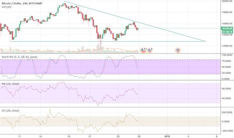 BTCUSD: Bitcoin $BTCUSD in a Descending Triangle, breakdown by 1.7.18?