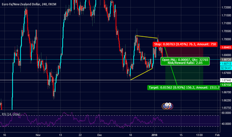 EURNZD: EURNZD possible short