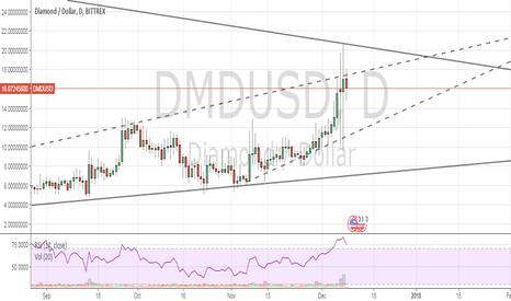 DMDUSD: DMD Rising Triangle | Bullish to $30