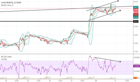 USOIL: Breaking of this Chanel may Pave the Way of New Trend..??