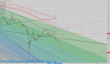 BTCUSD: #BITCOIN - Things don't look so good from my perspective