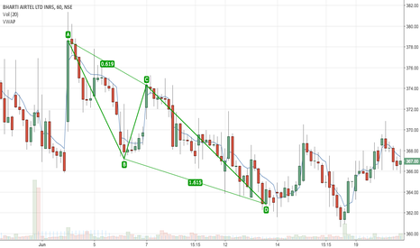 BHARTIARTL: ABCD Bharti - scroll to JUN on 1hour time