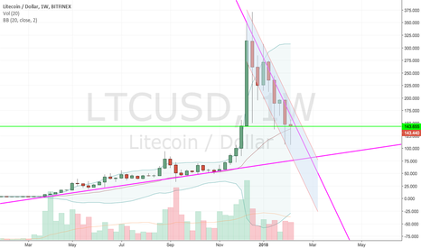 LTCUSD: Hitting a significant support