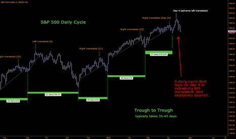 SPX: A very bearish daily cycle is forming. $SPY $ES_F $QQQ
