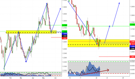 GBPCHF: See the big picture first! (GBPCHF setup)