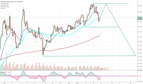 GBPJPY: GBPJPY Long to 153.500