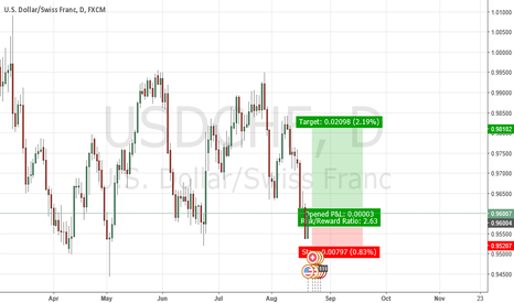 USDCHF: THE NEWS GONNA MAKE USD TO GAIN STRAIGHT