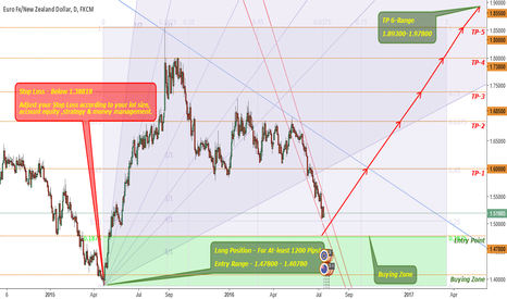 EURNZD: EURNZD - Long Positon For Atleast 1200 Pips