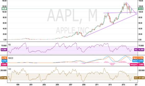 AAPL: Big Move soon in AAPL?