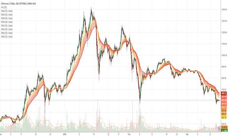 ETHUSD: Quantamize Machine Learning Crypto Signal Ethereum - Buy 3/16