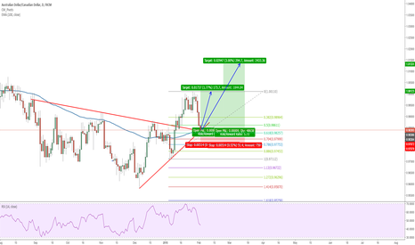 AUDCAD: Great Technical Long Opportunity