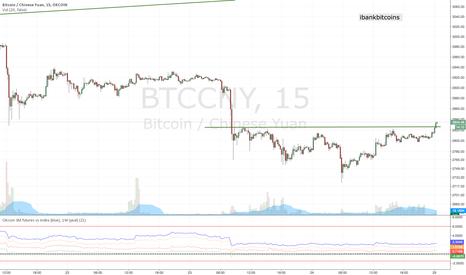 BTCCNY: Head and shoulder on the bitcoin 15min