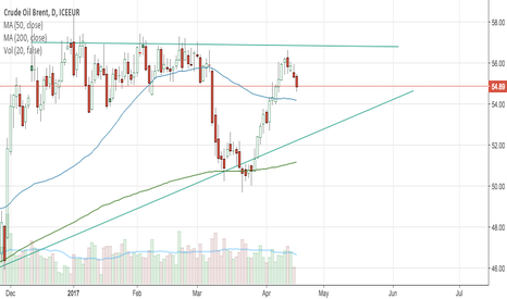 CB1!: Thoughts on Crude Oil Brent
