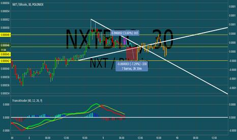 NXTBTC: NXT/BTC
