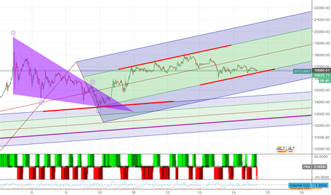BTCUSD: Better view of the channel bottom