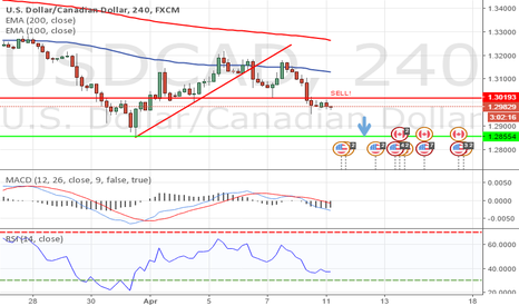 USDCAD: USD/CAD   Bearish!