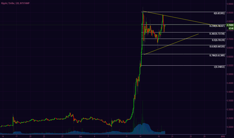 XRPUSD: XRP is showing signs of massive volatility on the 2hr chart