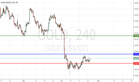 GOLD: Long above 1275.00