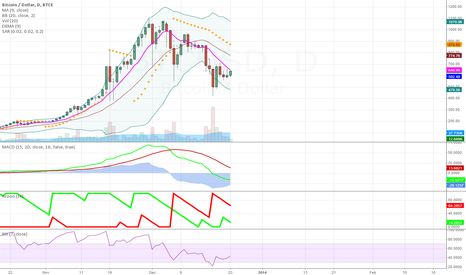 BTCUSD: Long Day by Day