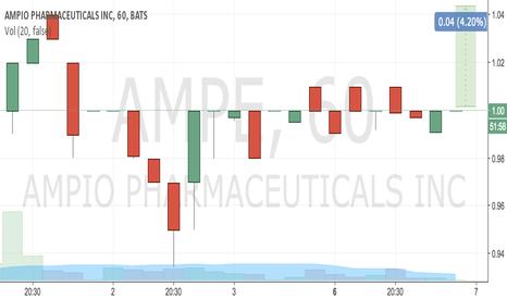 AMPE: buy 1 tp 1.04