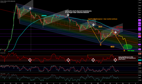 BTCUSD: Another bull channel busted – back to riding the bear fork rails