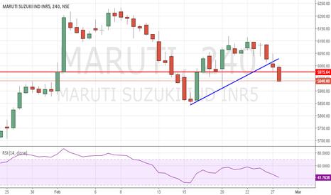 MARUTI: Maruti Short below 5940 for 5902 with Stop of 5975