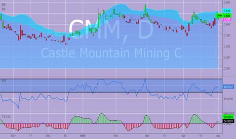 CMM: $CMM  #Castle Mountain Mining.