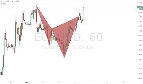 EURUSD: Cypher?