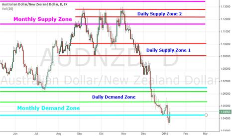 AUDNZD: AUD/NZD - Supply & Demand Zones Daily & Monthly