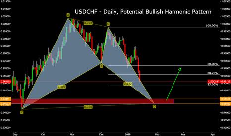 USDCHF: USDCHF - Daily, Potential Bullish Harmonic Pattern