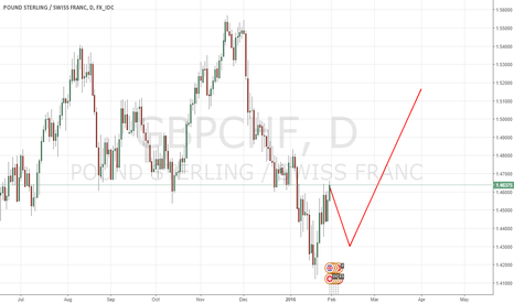 GBPCHF: GBP CHF EXPECTED MOVE