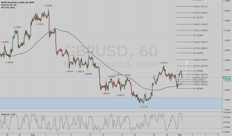 GBPUSD: GU possible moves